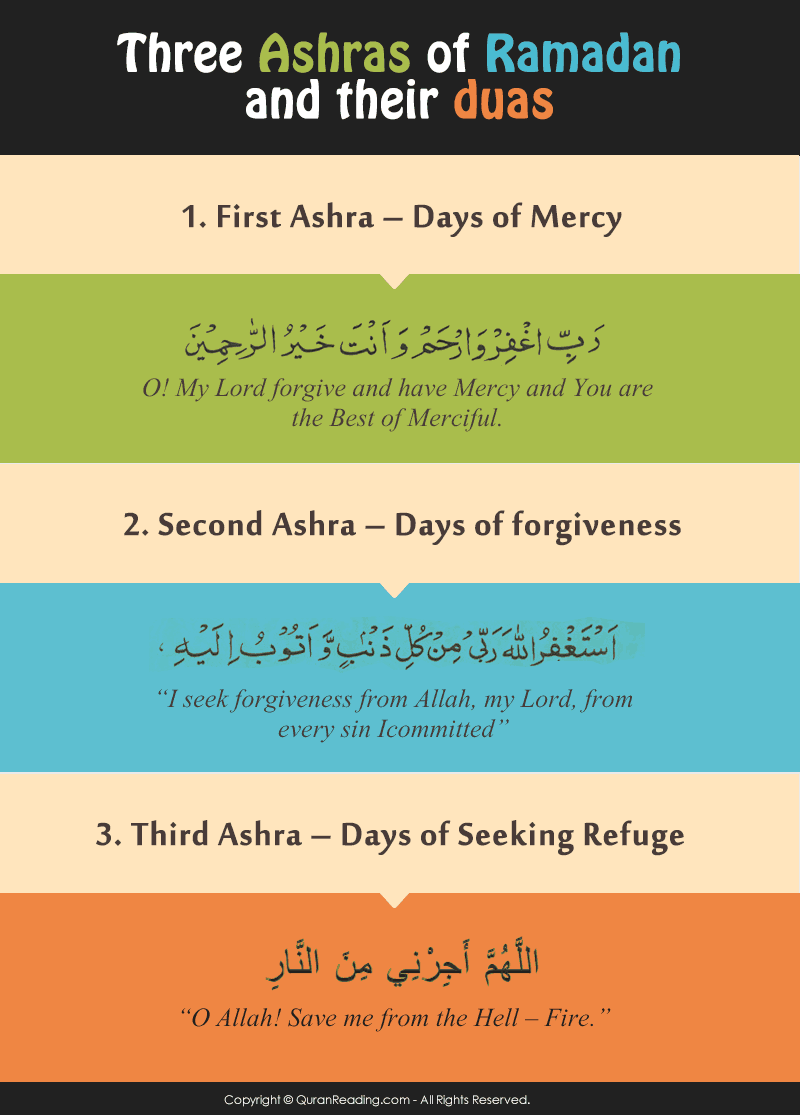Ashras-Of-Ramadan